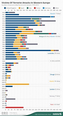 Click image for larger version.  Name:chartoftheday_4093_people_killed_by_terrorist_attacks_in_western_europe_since_1970_n.jpg Views:78 Size:99.6 KB ID:13743